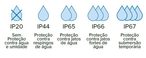 Saiba o Índice de Proteção (IP) em Luminárias